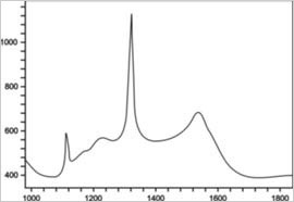 Raman spectrum of diamond coating